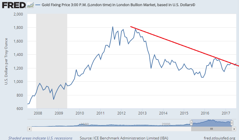 Private Investors Investing In Gold