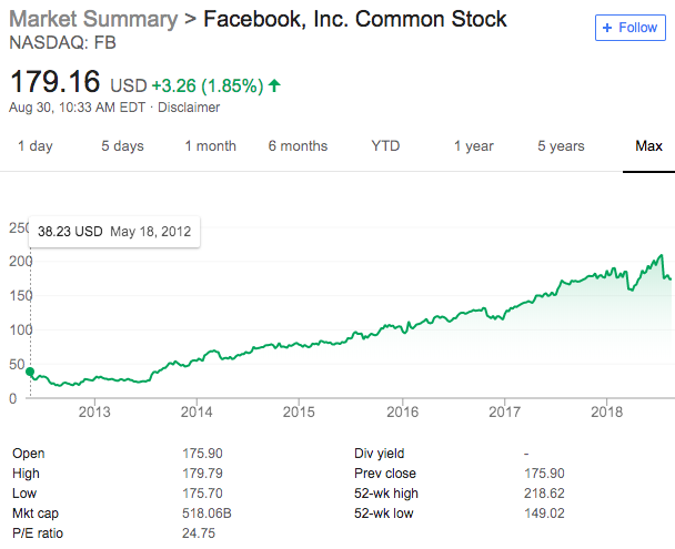 Facebook's stock price history as of August 30, 2018. Source: Google.com