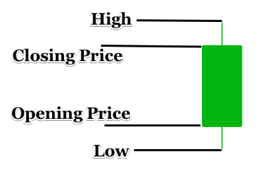 A single candlestick with opening, closing, high, and low price.