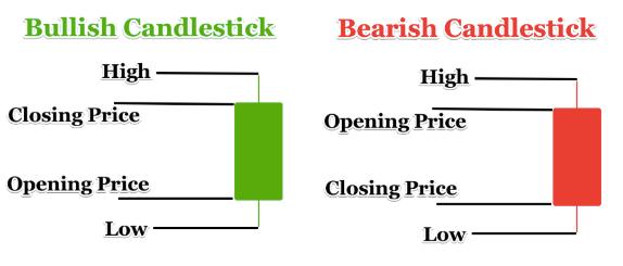 A bullish candlestick versus a bearish candlestick.