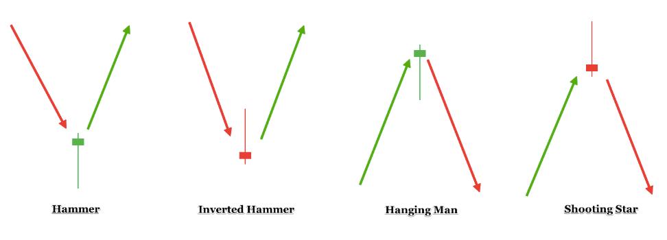 Hammer, inverted hammer, hanging man, and shooting star candlesticks.