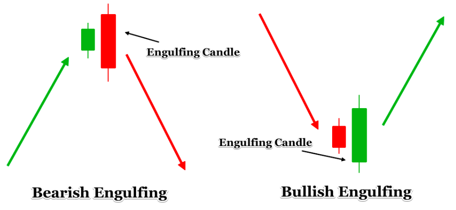 Bearish engulfing vs bullish engulfing candlesticks