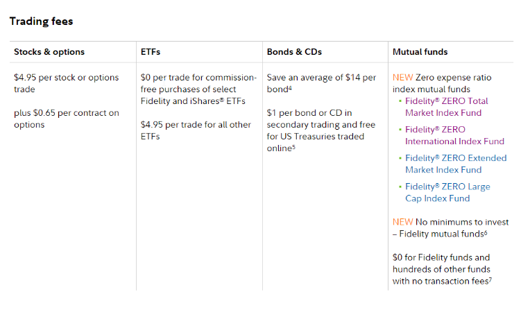 Fidelity Vs, Charles Schwab: Commission And Fees