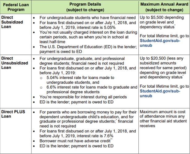 Direct Plus Loans - comparison table