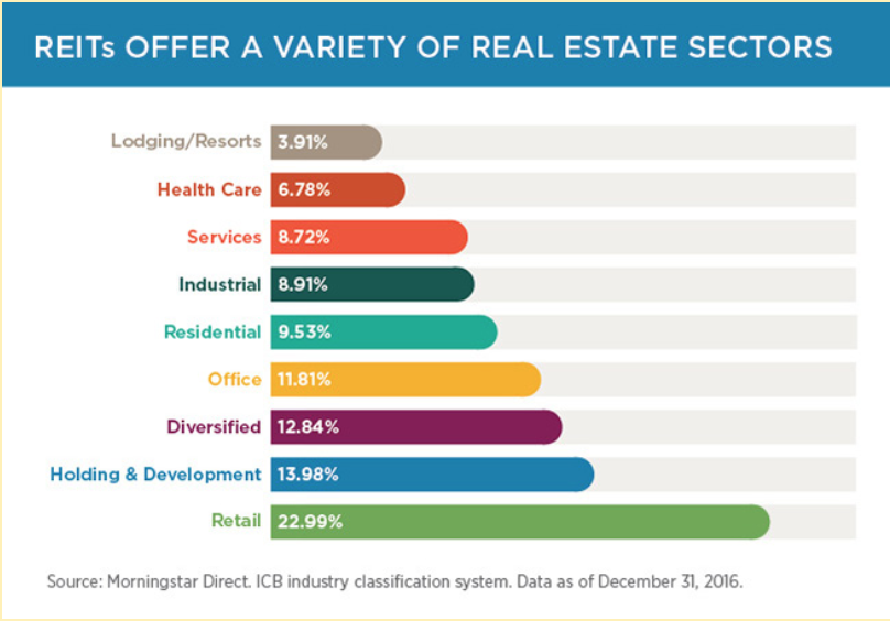 types of reits